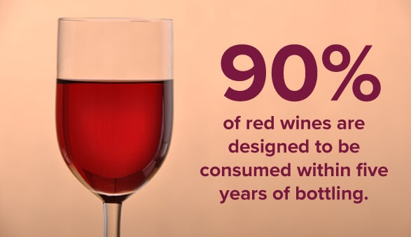 90% of Red Wines Should be Consumed within Five Years of Bottling