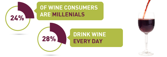 24 Percent of Wine Consumers are Millenials