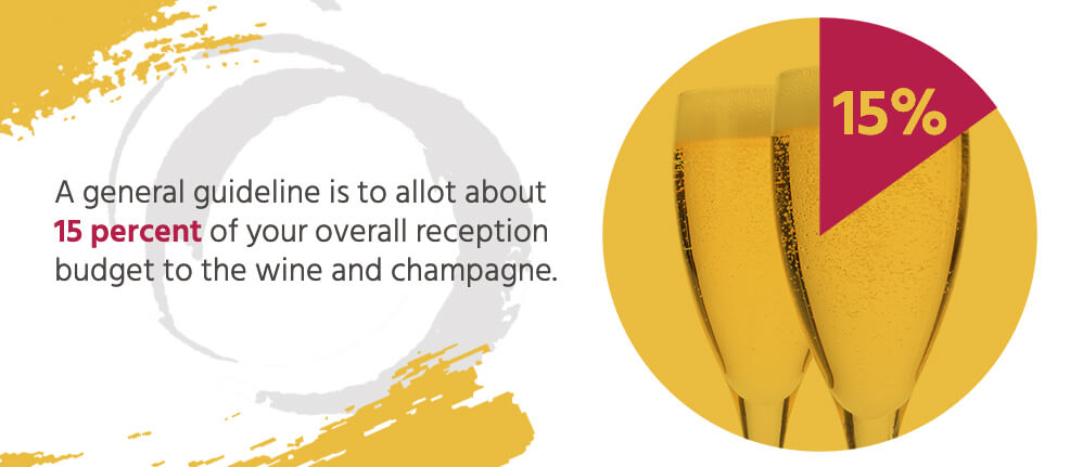 A general guideline is to allot about15% of your overall reception budgetto the wine and champagne.