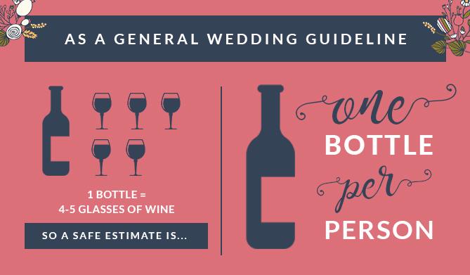 Wedding Wine Calculator One Bottle Per Person