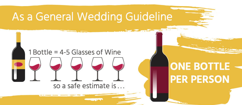 A general wedding guideline is to have one bottle of wine per person