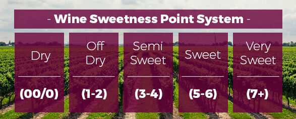Wine Sweetness Point System Chart