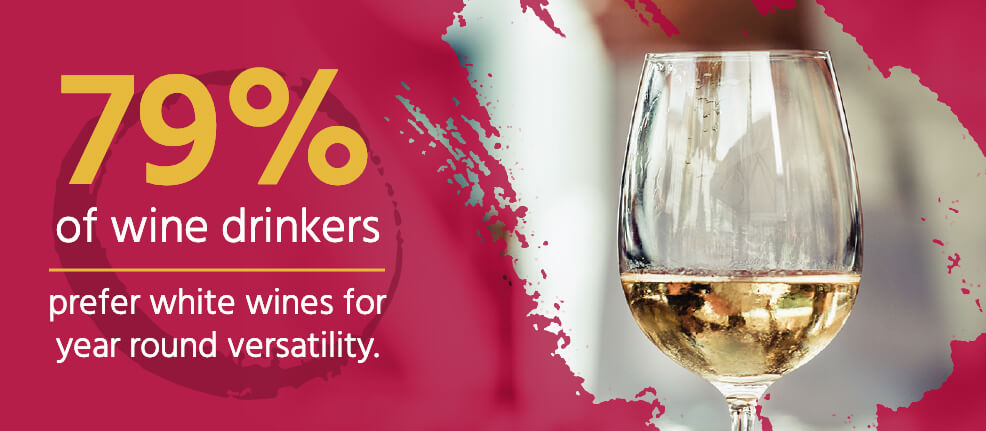 79% of wine drinkers prefer white wines for year round versatility