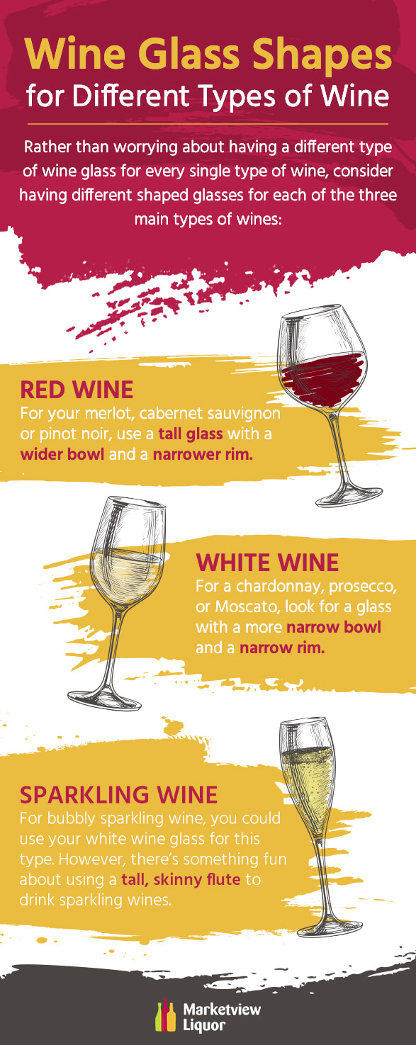 Wine Glass Shapes for Different Types of Wine Micrographic