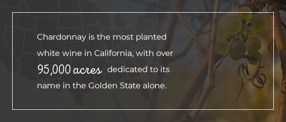 Chardonnay is the most planted white wine in California, with over 95,000 acres dedicated to its name in the Golden State alone.