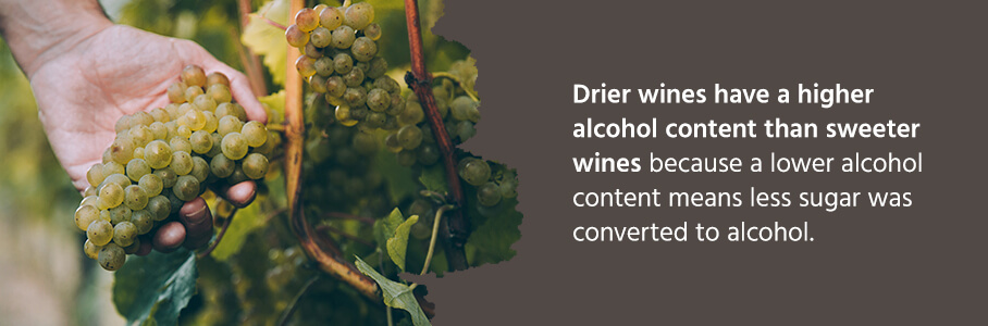 drier wines have a higher alcohol content than sweeter wines because a lower alcohol content means less sugar was converted to alcohol.